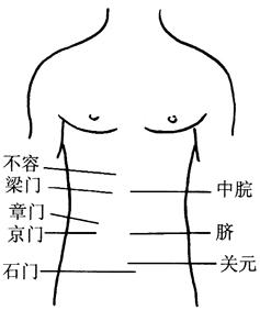 图7-2胸腹部减肥取穴图