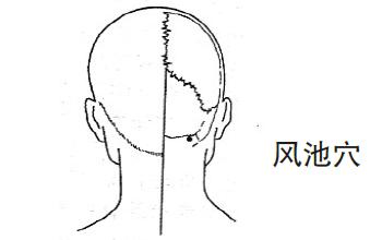 针灸穴位治疗各类痛证